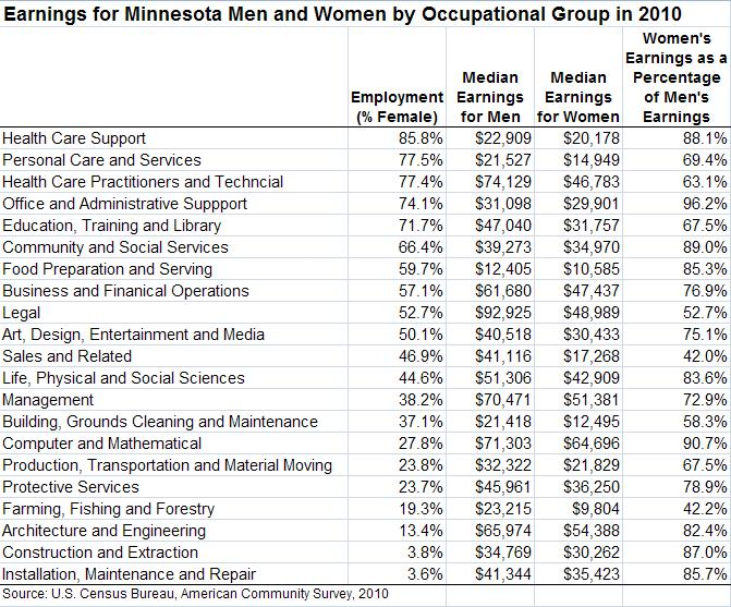 Minnesota Women in Labor Force Income Table