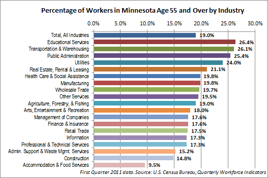 Percentage of Minnesota Workers Age 55 and Over