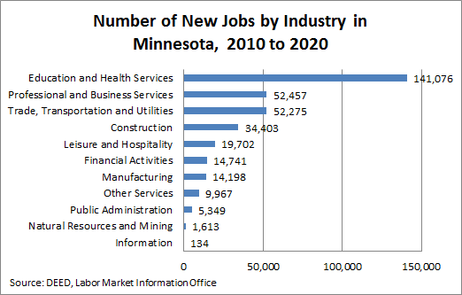 Minnesota Employment Projections by Industry