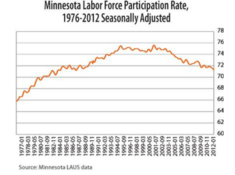 Labor Force in Minnesota