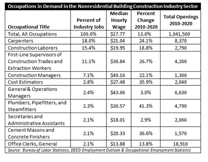 Construction Industry in Minnesota