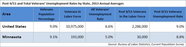 Vets Unemployment 2013