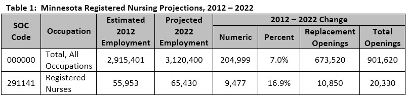NursingProjections2012-2022