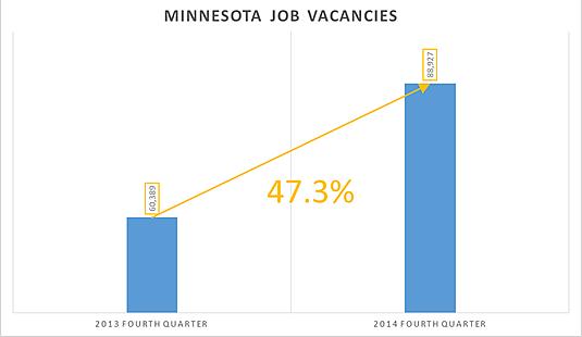 Source: DEED Job Vacancy Survey (JVS)