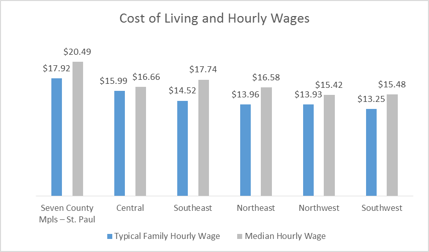 Chart showing cost of living and hourly wages across Minnesota's planning regions.
