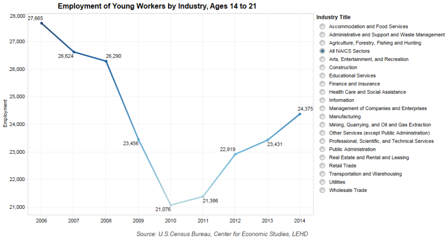 Employment of Youth Workers