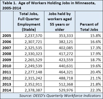 Age of Workers-DEED Table 1